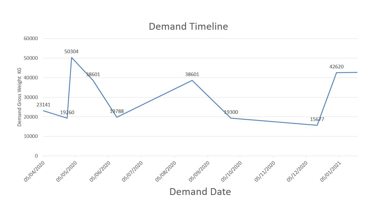 التسلسل الزمني لواردات الشركات المستوردة للتمور